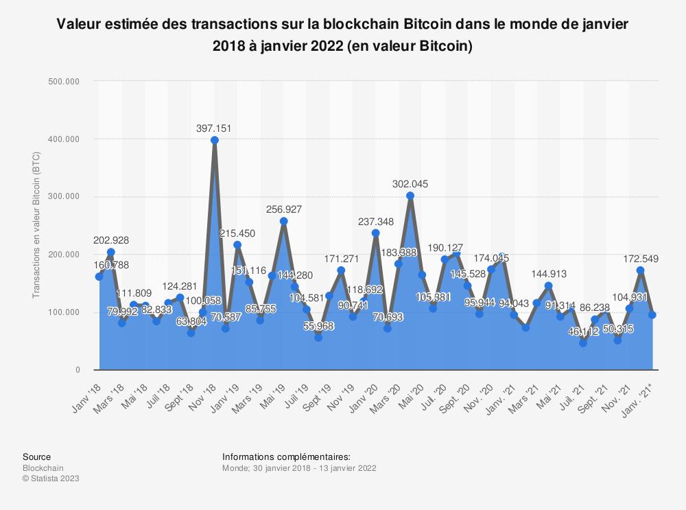Statistique: Valeur estimée des transactions sur la blockchain Bitcoin dans le monde de janvier 2018 à novembre 2020 (en valeur Bitcoin) | Statista