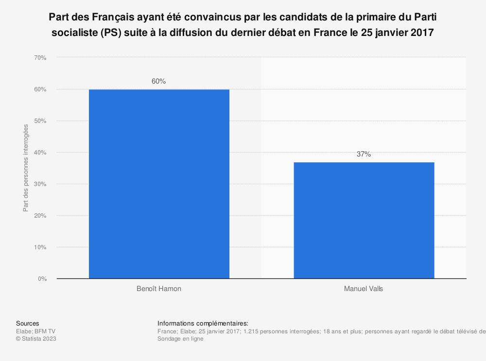 Statistique: Part des Français ayant été convaincus par les candidats de la primaire du Parti socialiste (PS) suite à la diffusion du dernier débat en France le 25 janvier 2017   Statista