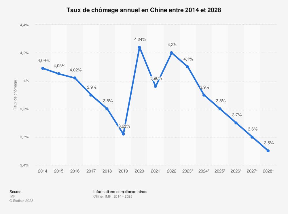Statistique: Taux de chômage annuel en Chine entre 2014 et 2024 | Statista