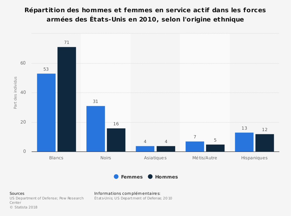 Statistique: Répartition des hommes et femmes en service actif dans les forces armées des États-Unis en 2010, selon l'origine ethnique | Statista