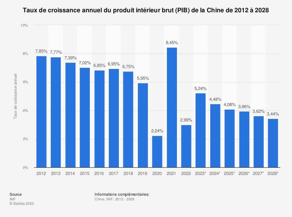 Statistique: Croissance du produit intérieur brut (PIB) de la Chine de 2014 à 2024 | Statista