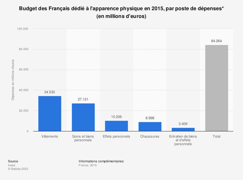 Statistique: Budget des Français dédié à l'apparence physique en 2015, par poste de dépenses* (en millions d'euros) | Statista