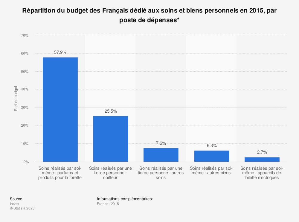Statistique: Répartition du budget des Français dédié aux soins et biens personnels en 2015, par poste de dépenses* | Statista