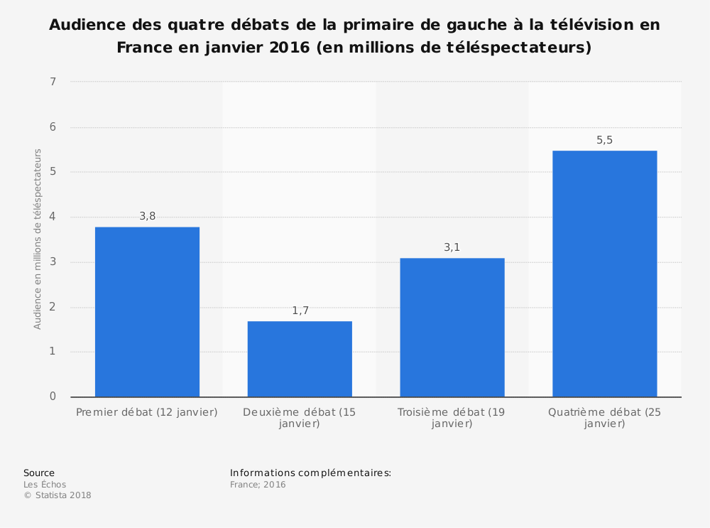 Statistique: Audience des quatre débats de la primaire de gauche à la télévision en France en janvier 2016 (en millions de téléspectateurs) | Statista
