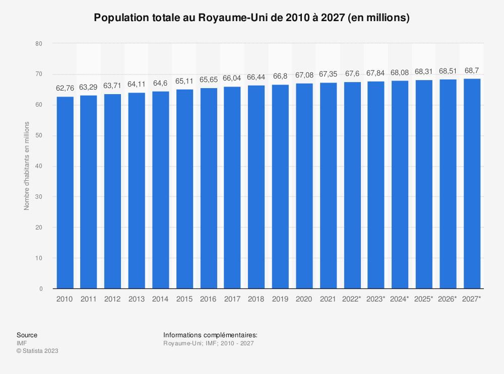 Statistique: Population totale au Royaume-Uni de 2014 à 2024 (en millions) | Statista