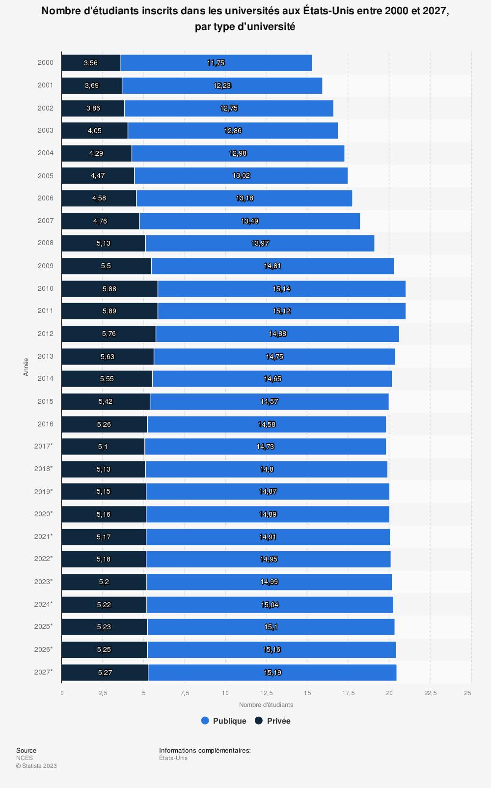 Statistique: Nombre d'étudiants inscrits dans les universités aux États-Unis entre 2000 et 2027, par type d'université | Statista