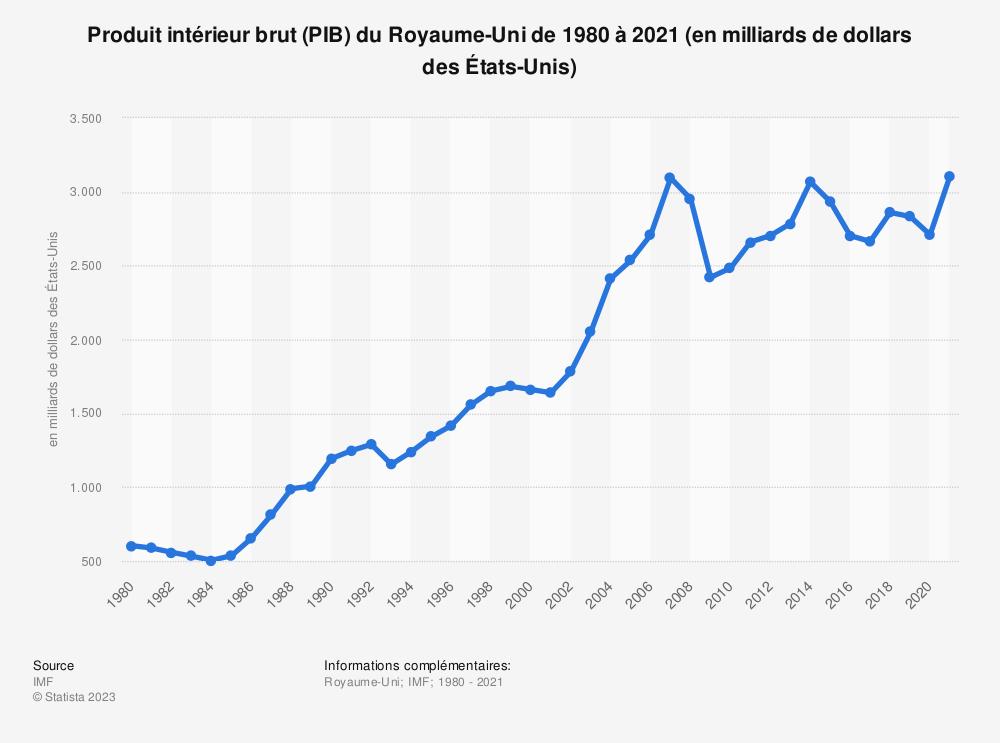 Statistique: Produit intérieur brut mondial (PIB) exprimé en prix courants au Royaume-Uni de 2000 à 2018 (en billions de livres sterling) | Statista
