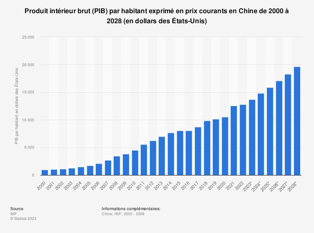 Statistique: Produit intérieur brut (PIB) par habitant exprimé en prix courants en Chine de 2014 à 2024 (en dollars des États-Unis) | Statista