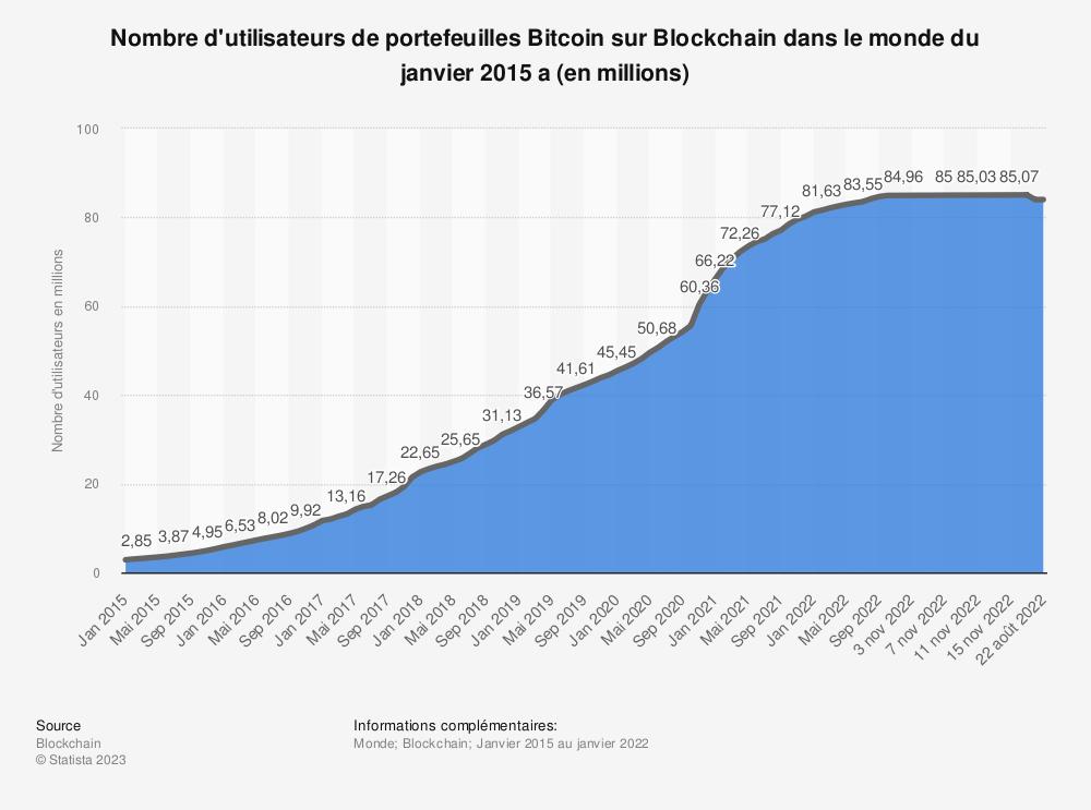 Statistique: Nombre d'utilisateurs de portefeuilles Bitcoin sur Blockchain dans le monde du 1er trimestre 2015 au 4e trimestre 2020 (en millions) | Statista