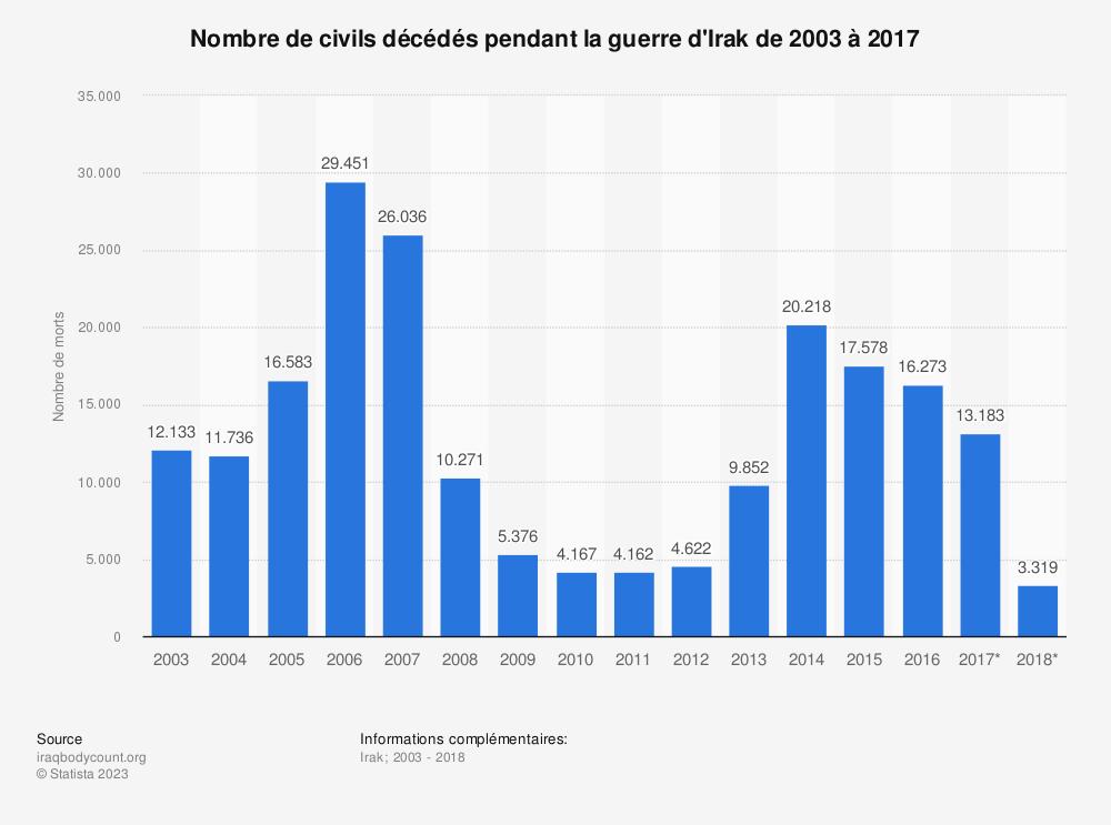 Statistique: Nombre de civils décédés pendant la guerre d'Irak de 2003 à 2017 | Statista