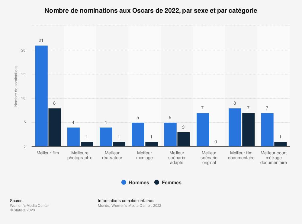 Statistique: Nombre de nominations aux Oscars de 2018, par sexe et par catégorie | Statista