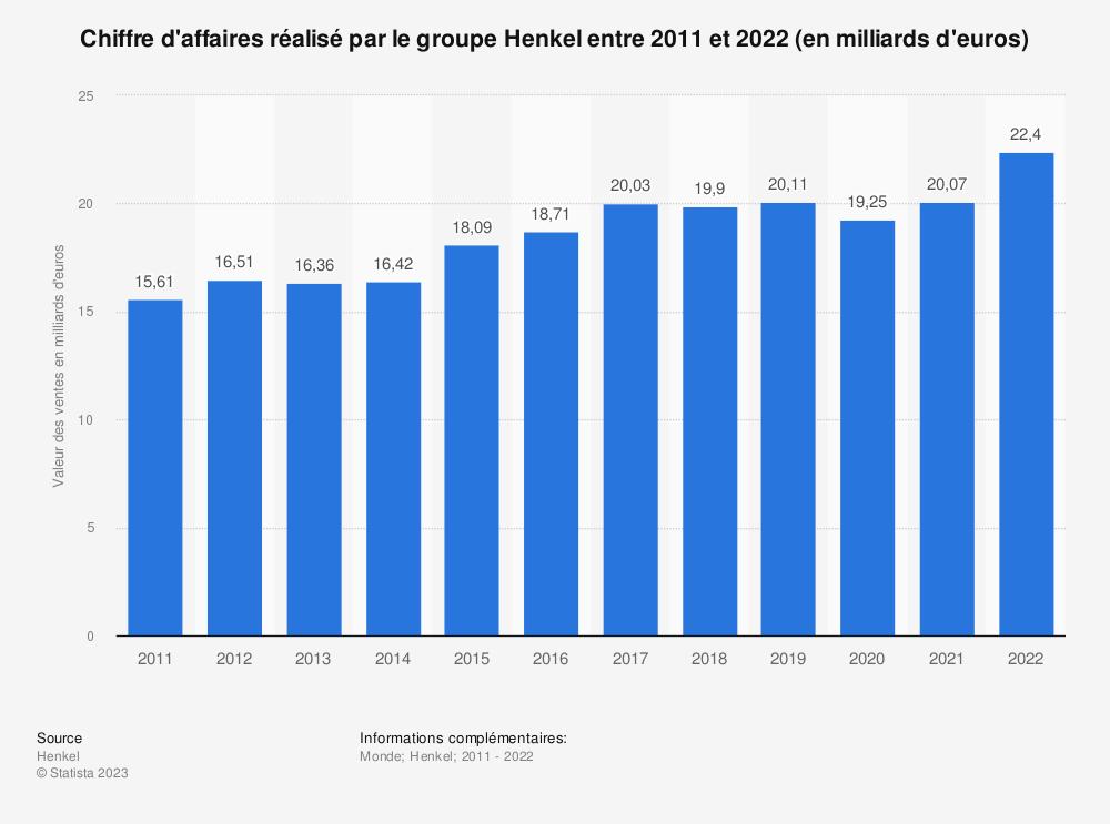 Statistique: Chiffre d'affaires réalisé par le groupe Henkel entre 2011 et 2017 (en milliards d'euros) | Statista