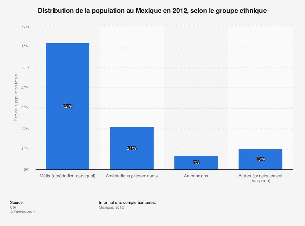 Statistique: Distribution de la population au Mexique en 2012, selon le groupe ethnique | Statista