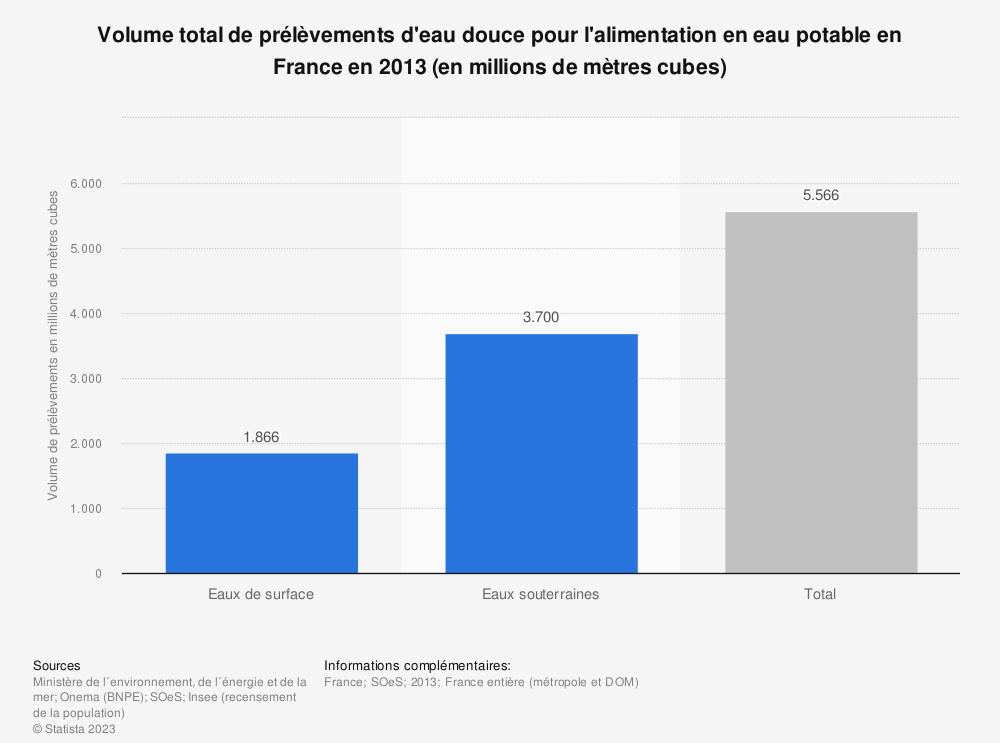 Statistique: Volume total de prélèvements d'eau douce pour l'alimentation en eau potable en France en 2013 (en millions de mètres cubes) | Statista