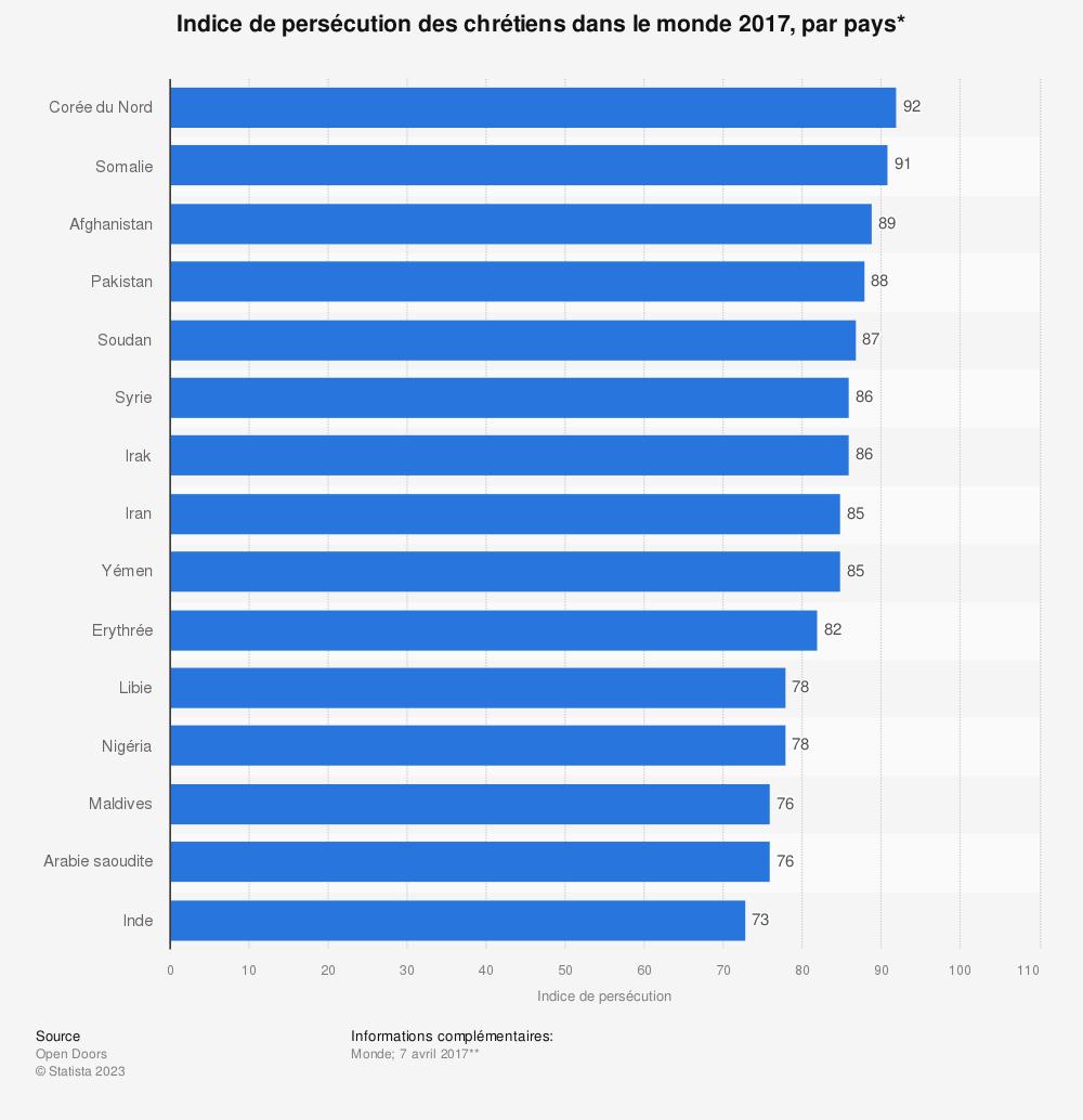 Statistique: Indice de persécution des chrétiens dans le monde 2017, par pays* | Statista