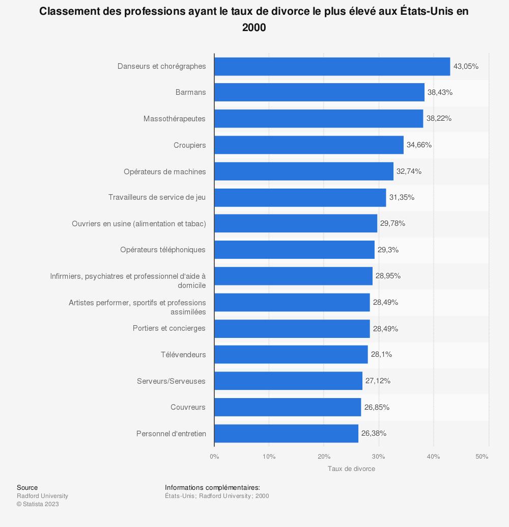 Statistique: Classement des professions ayant le taux de divorce le plus élevé aux États-Unis en 2000 | Statista
