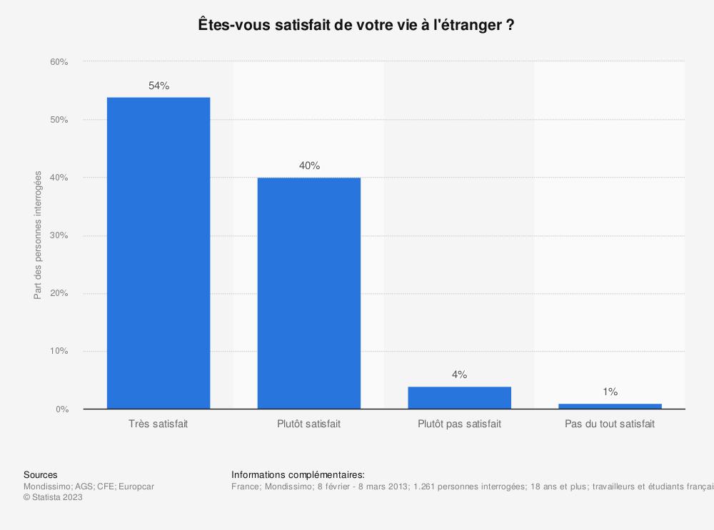Statistique: Êtes-vous satisfait de votre vie à l'étranger? | Statista