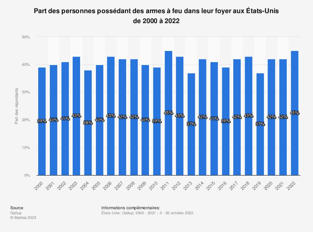 Statistique: Proportion des personnes possédant des armes à feu auxÉtats-Unis de2000 à 2018 | Statista