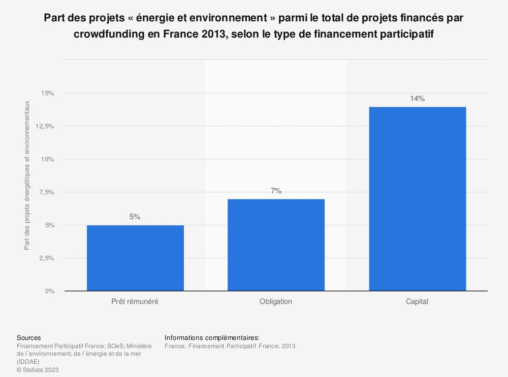 Statistique: Part des projets «énergie et environnement» parmi le total de projets financés par crowdfunding en France 2013, selon le type de financement participatif  | Statista