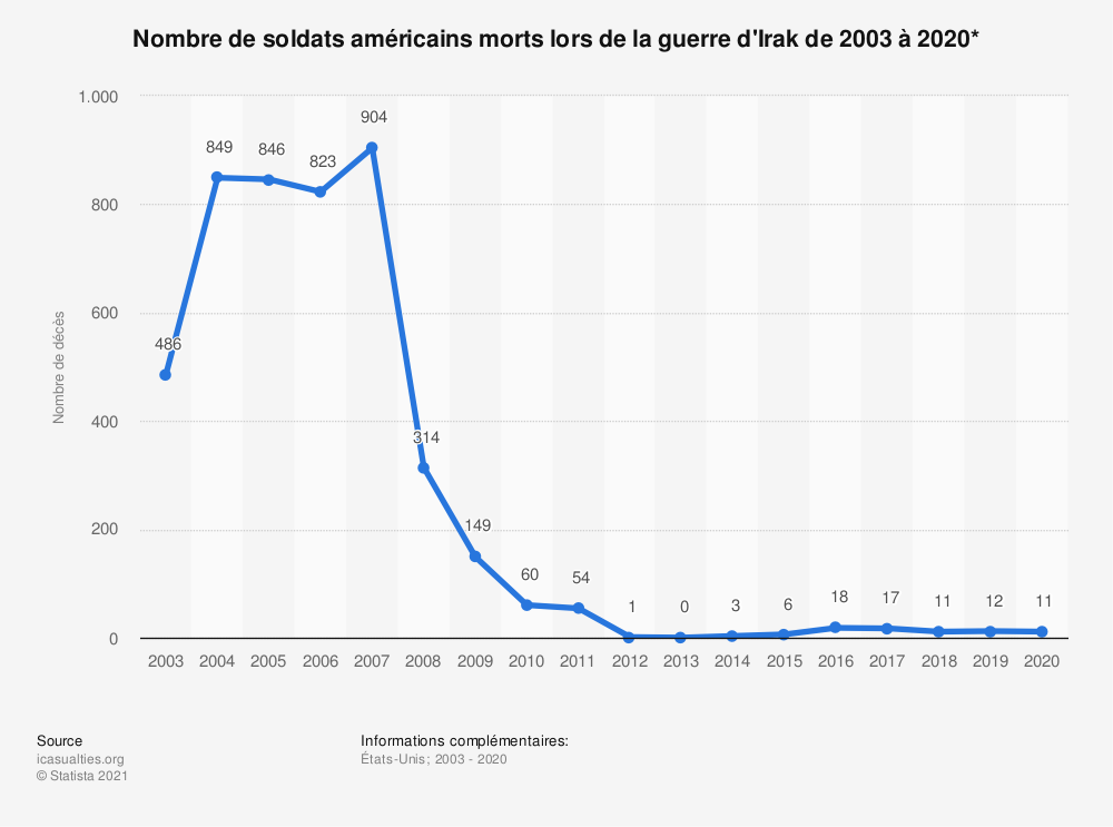 Statistique: Nombre de soldats américains morts lors de la guerre d'Irak de 2003 à 2018* | Statista