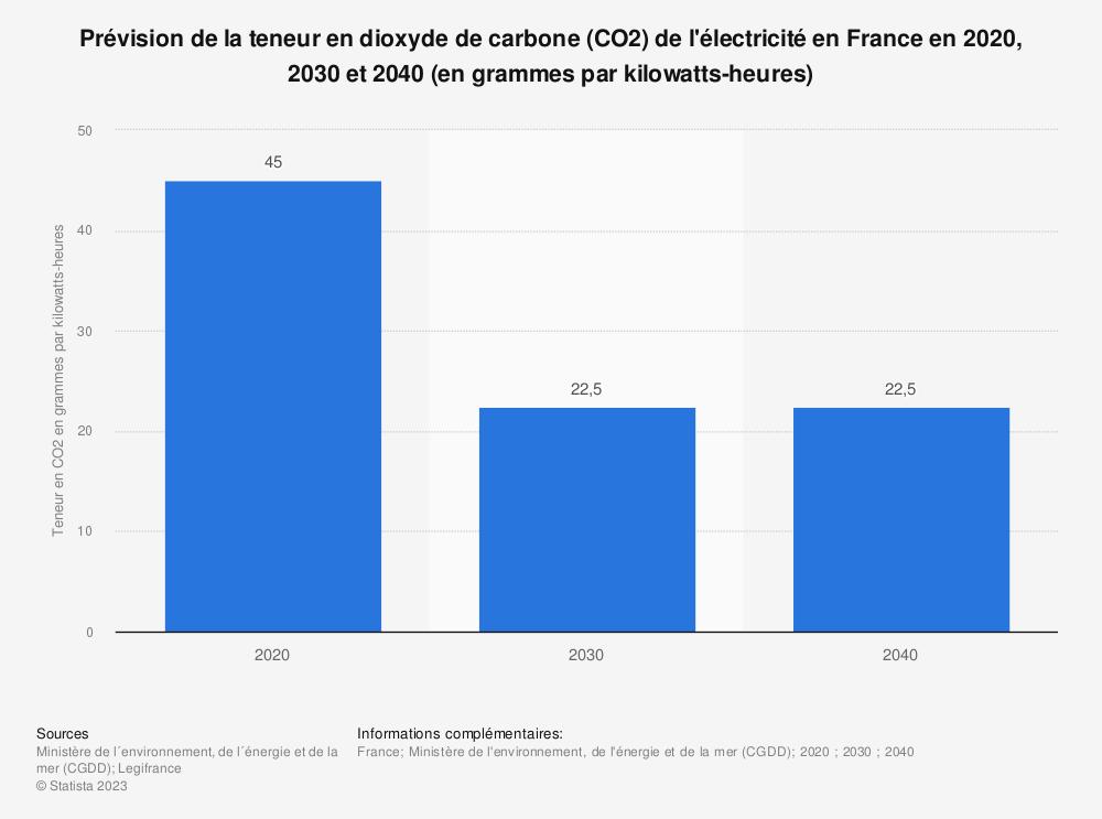 Statistique: Prévision de la teneur en dioxyde de carbone (CO2) de l'électricité en France en 2020, 2030 et 2040 (en grammes par kilowatts-heures) | Statista