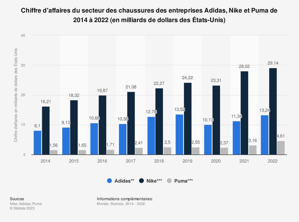 Statistique: Chiffre d'affaires du secteur des chaussures des entreprises Adidas, Nike et Puma de 2014 à 2019 (en milliards de dollars des États-Unis) | Statista