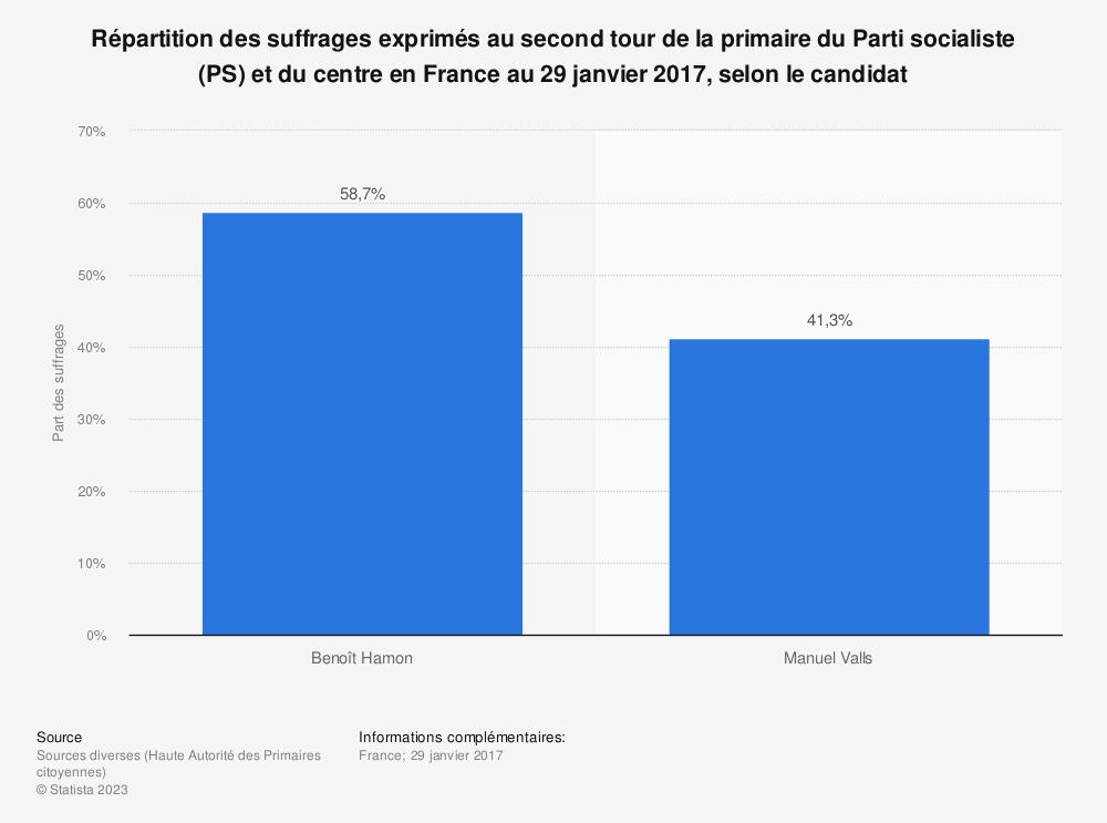 Statistique: Répartition des suffrages exprimés au second tour de la primaire du Parti socialiste (PS) et du centre en France au 29 janvier 2017, selon le candidat | Statista