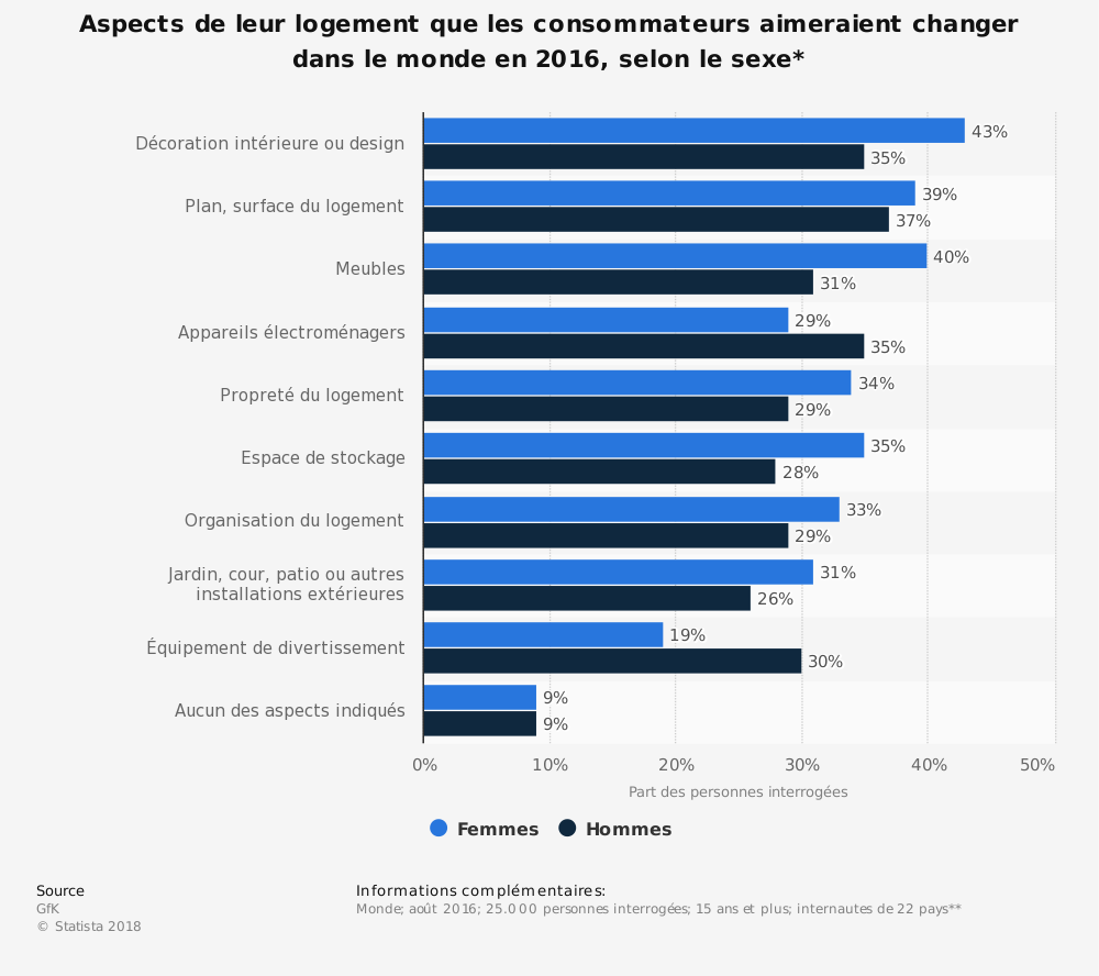 Statistique: Aspects de leur logement que les consommateurs aimeraient changer dans le monde en 2016, selon le sexe* | Statista