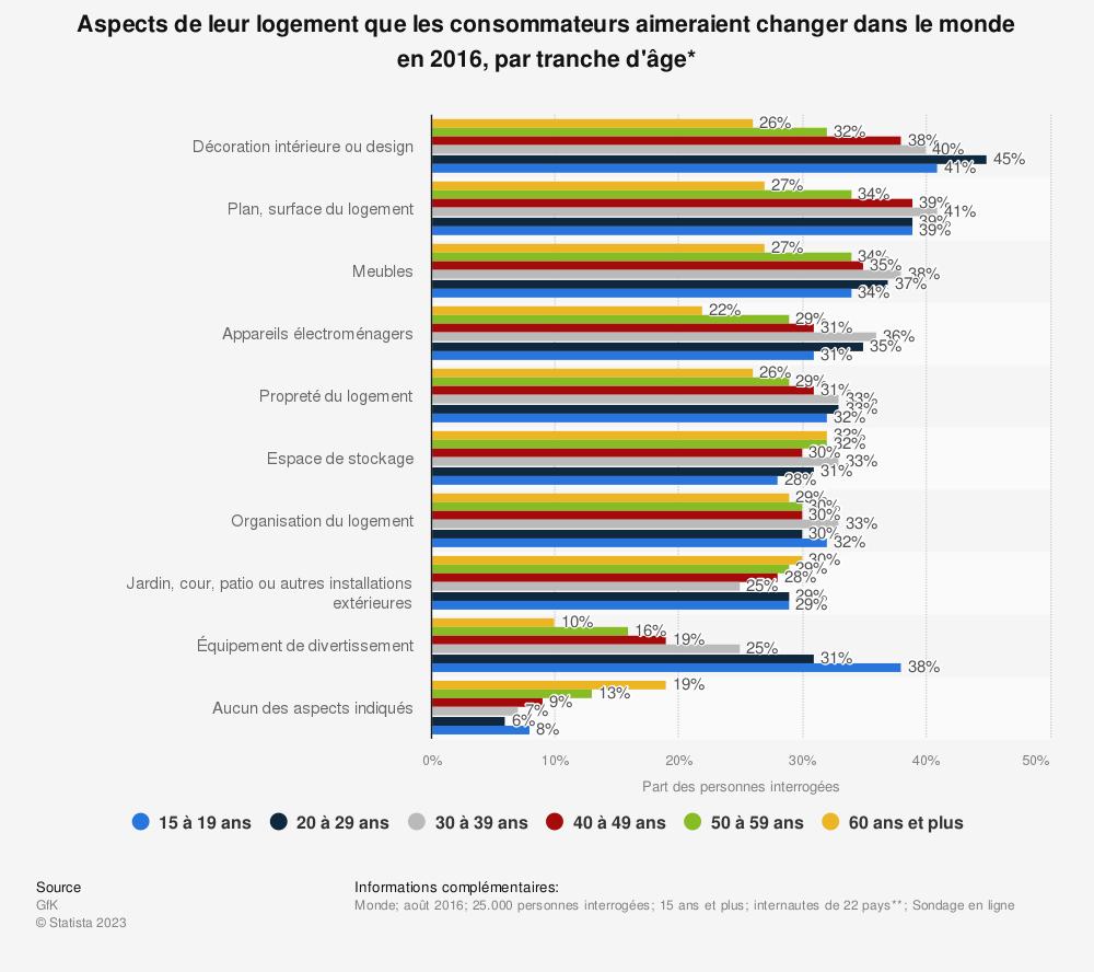Statistique: Aspects de leur logement que les consommateurs aimeraient changer dans le monde en 2016, par tranche d'âge* | Statista