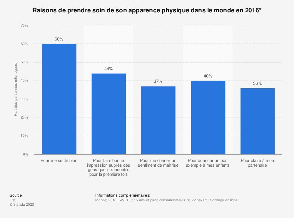 Statistique: Raisons de prendre soin de son apparence physique dans le monde en 2016* | Statista