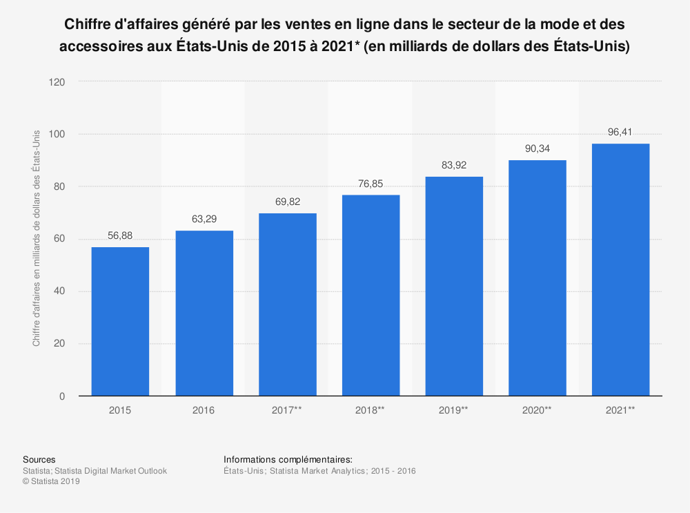 Statistique: Chiffre d'affaires généré par les ventes en ligne dans le secteur de la mode et des accessoires aux États-Unis de 2015 à 2021* (en milliards de dollars des États-Unis) | Statista