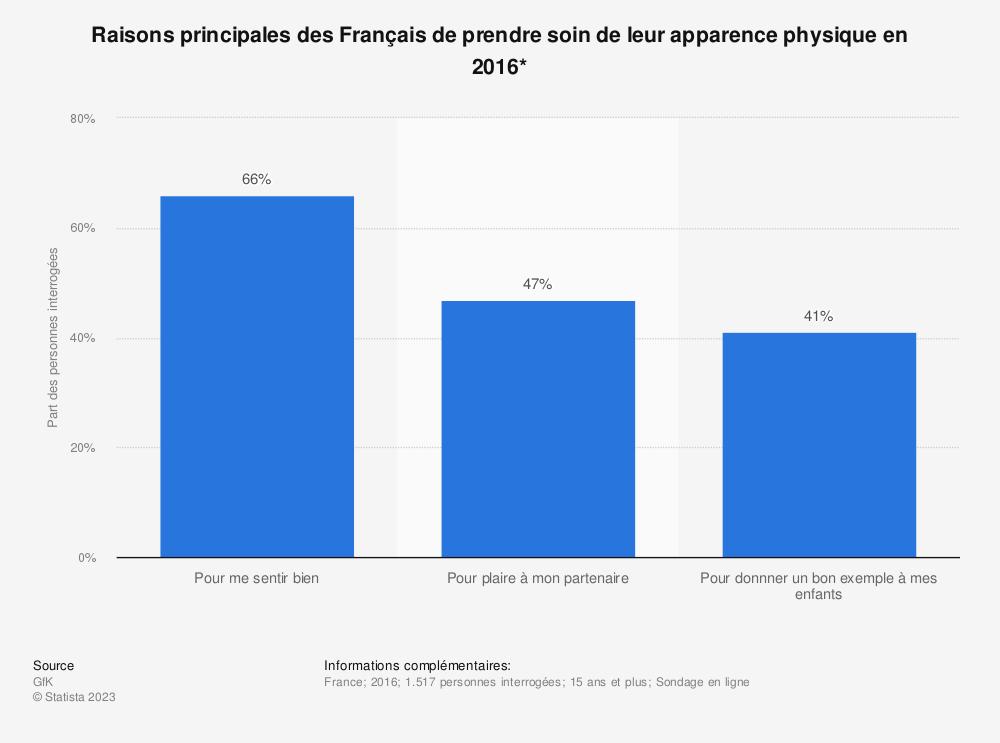 Statistique: Raisons principales des Français de prendre soin de leur apparence physique en 2016* | Statista