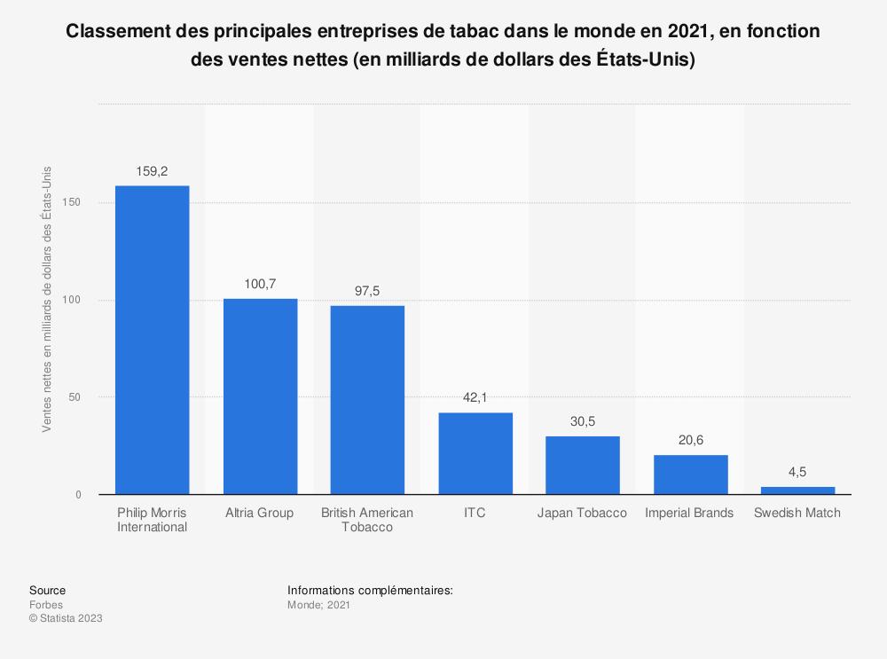 Statistique: Classement des principales entreprises de tabac dans le monde en 2018, en fonction des ventes nettes (en milliards de dollars des États-Unis) | Statista