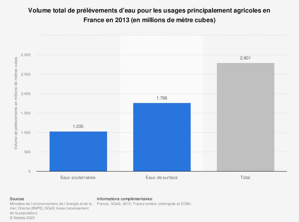Statistique: Volume total de prélèvements d'eau pour les usages principalement agricoles en France en 2013 (en millions de mètre cubes) | Statista
