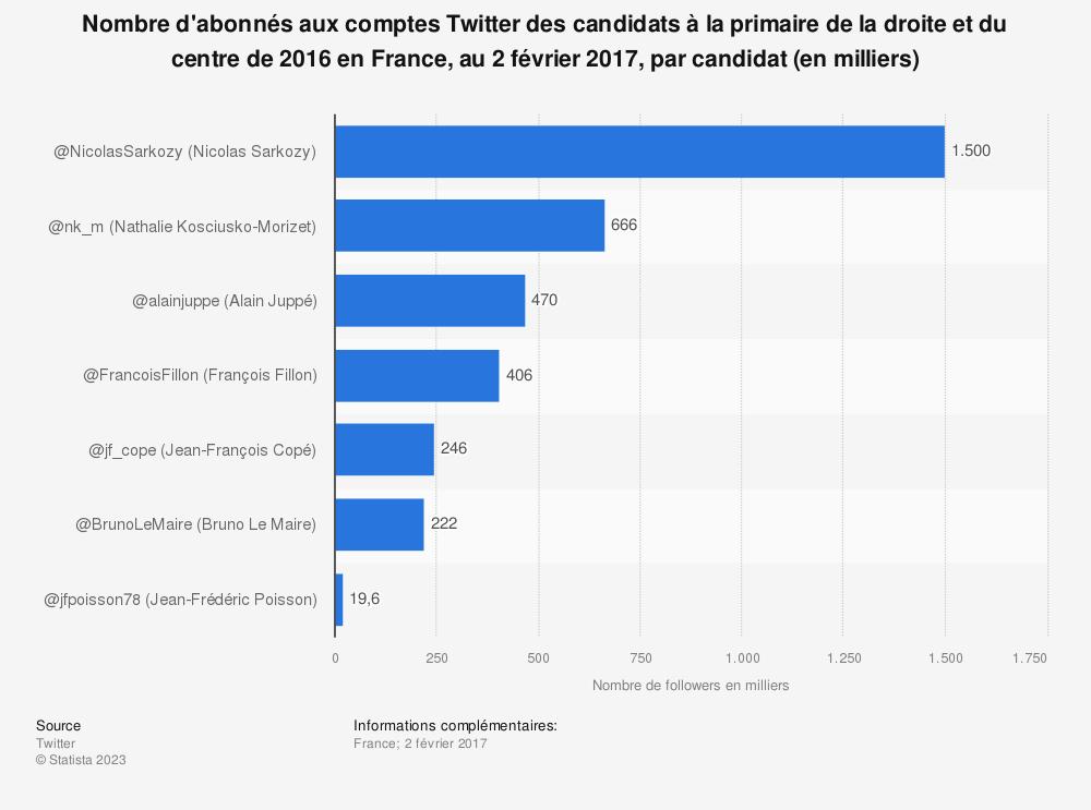 Statistique: Nombre d'abonnés aux comptes Twitter des candidats à la primaire de la droite et du centre de 2016 en France, au 2 février 2017, par candidat (en milliers) | Statista