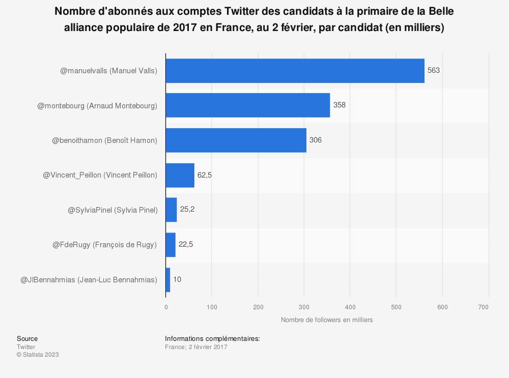 Statistique: Nombre d'abonnés aux comptes Twitter des candidats à la primaire de la Belle alliance populaire de 2017 en France, au 2 février, par candidat (en milliers) | Statista