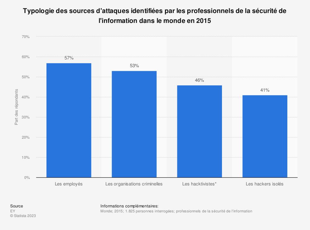 Statistique: Typologie des sources d'attaques identifiées par les professionnels de la sécurité de l'information dans le monde en 2015 | Statista