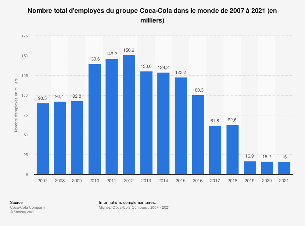 Statistique: Nombre total d'employés du groupe Coca-Cola dans le monde de 2007 à 2018 (en milliers)  | Statista