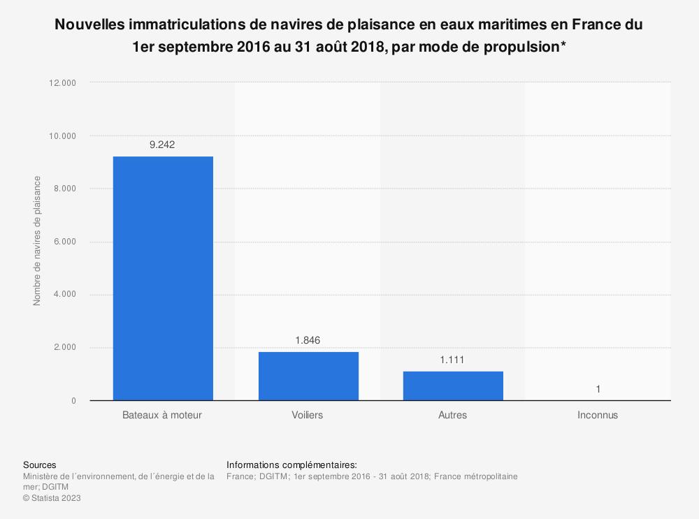 Statistique: Nouvelles immatriculations de navires de plaisance en eaux maritimes en France du 1er septembre 2016 au 31 août 2018, par mode de propulsion* | Statista