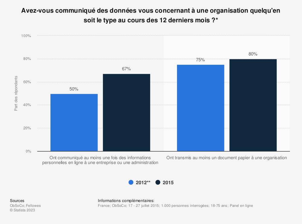 Statistique: Avez-vous communiqué des données vous concernant à une organisation quelqu'en soit le type au cours des 12 derniers mois ?* | Statista