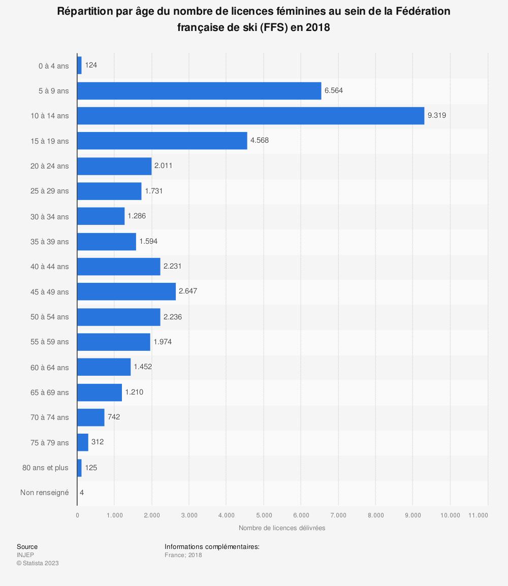 Statistique: Répartition par âge du nombre de licences féminines au sein de la Fédération française de ski (FFS) en 2018 | Statista