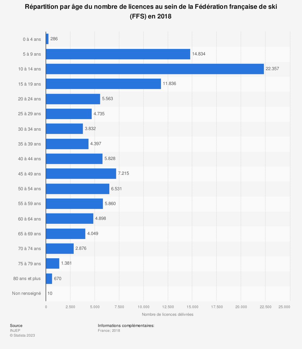 Statistique: Répartition par âge du nombre de licences au sein de la Fédération française de ski (FFS) en 2018 | Statista
