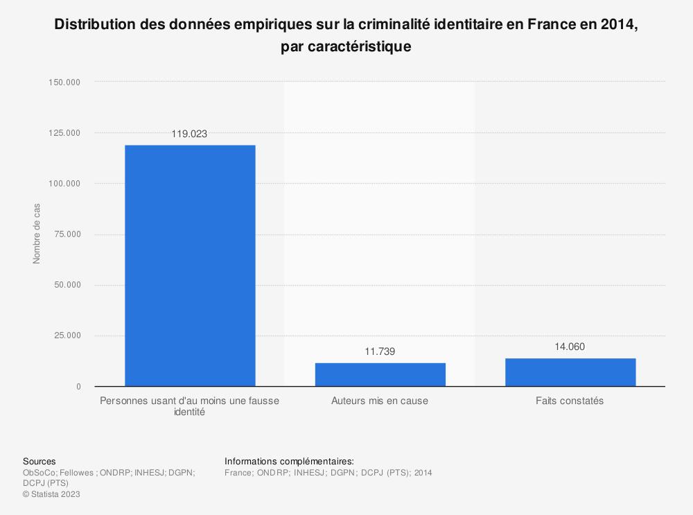 Statistique: Distribution des données empiriques sur la criminalité identitaire en France en 2014, par caractéristique | Statista