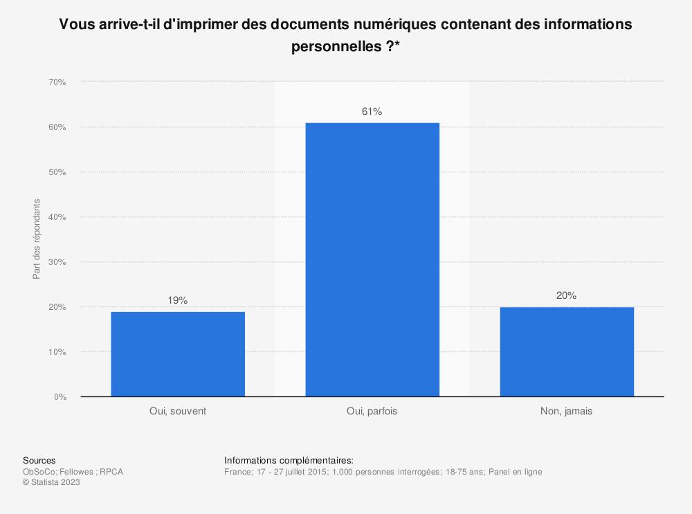 Statistique: Vous arrive-t-il d'imprimer des documents numériques contenant des informations personnelles ?* | Statista