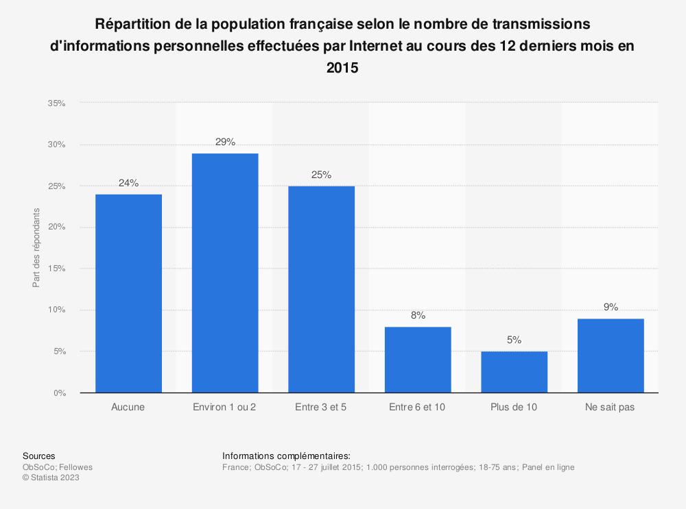 Statistique: Répartition de la population française selon le nombre de transmissions d'informations personnelles effectuées par Internet au cours des 12 derniers mois en 2015 | Statista