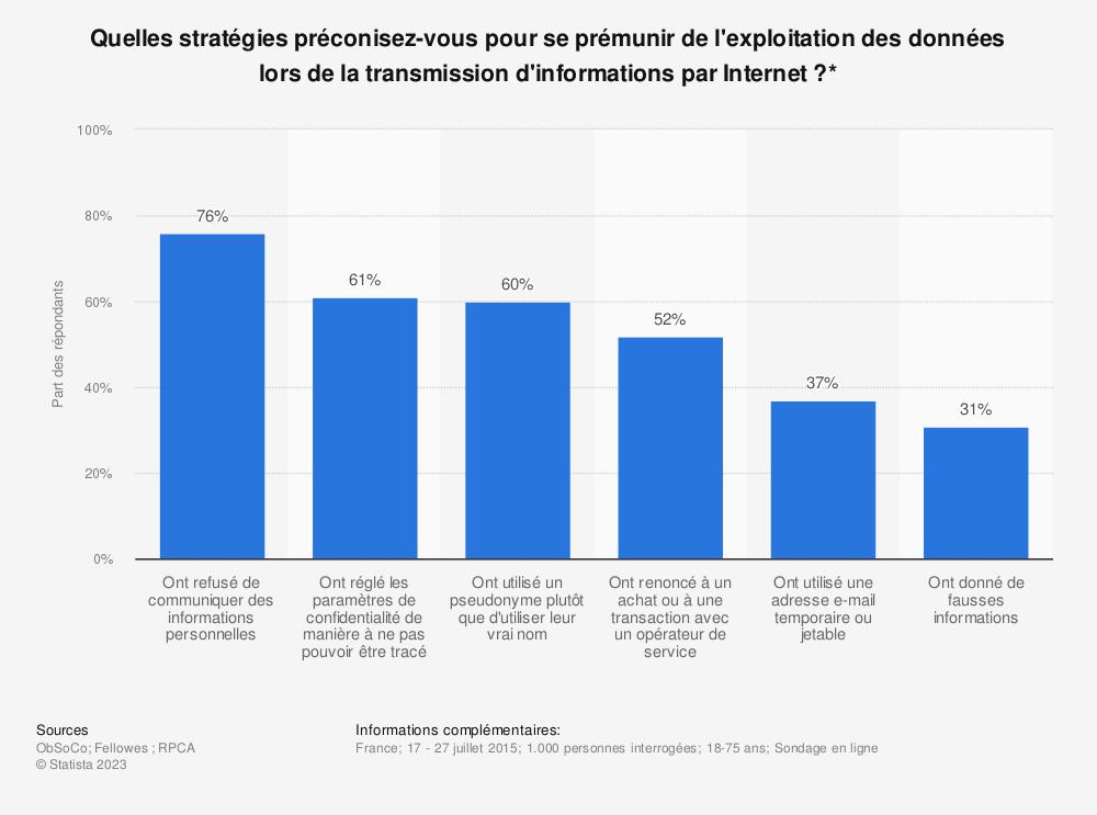 Statistique: Quelles stratégies préconisez-vous pour se prémunir de l'exploitation des données lors de la transmission d'informations par Internet ?* | Statista