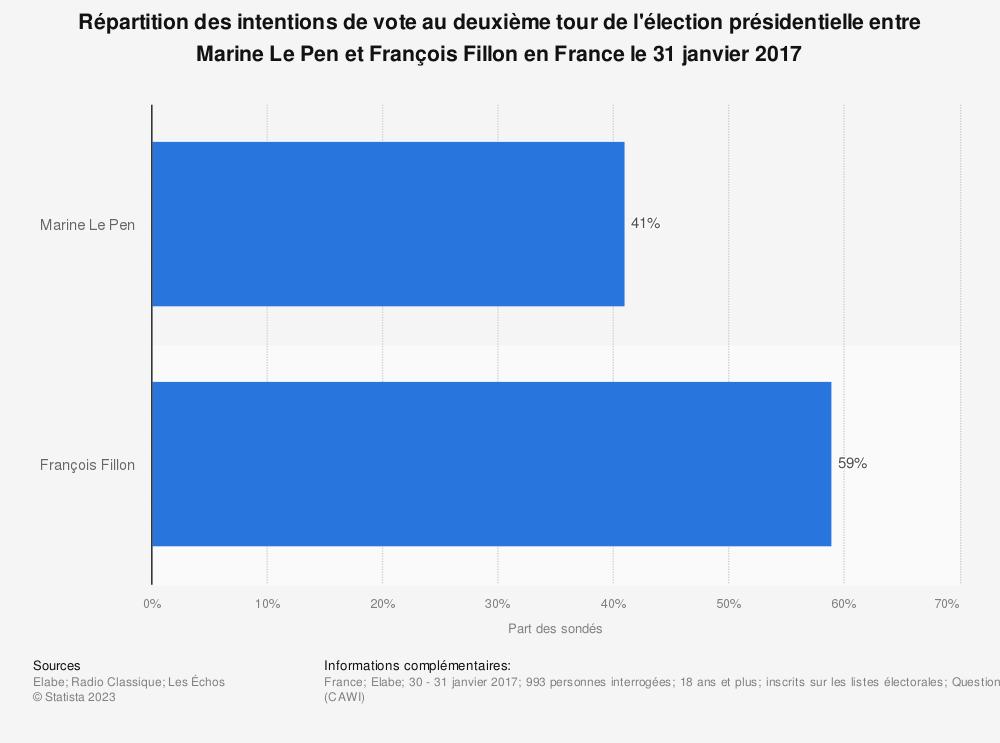 Statistique: Répartition des intentions de vote au deuxième tour de l'élection présidentielle entre Marine Le Pen et François Fillon en France le 31 janvier 2017 | Statista