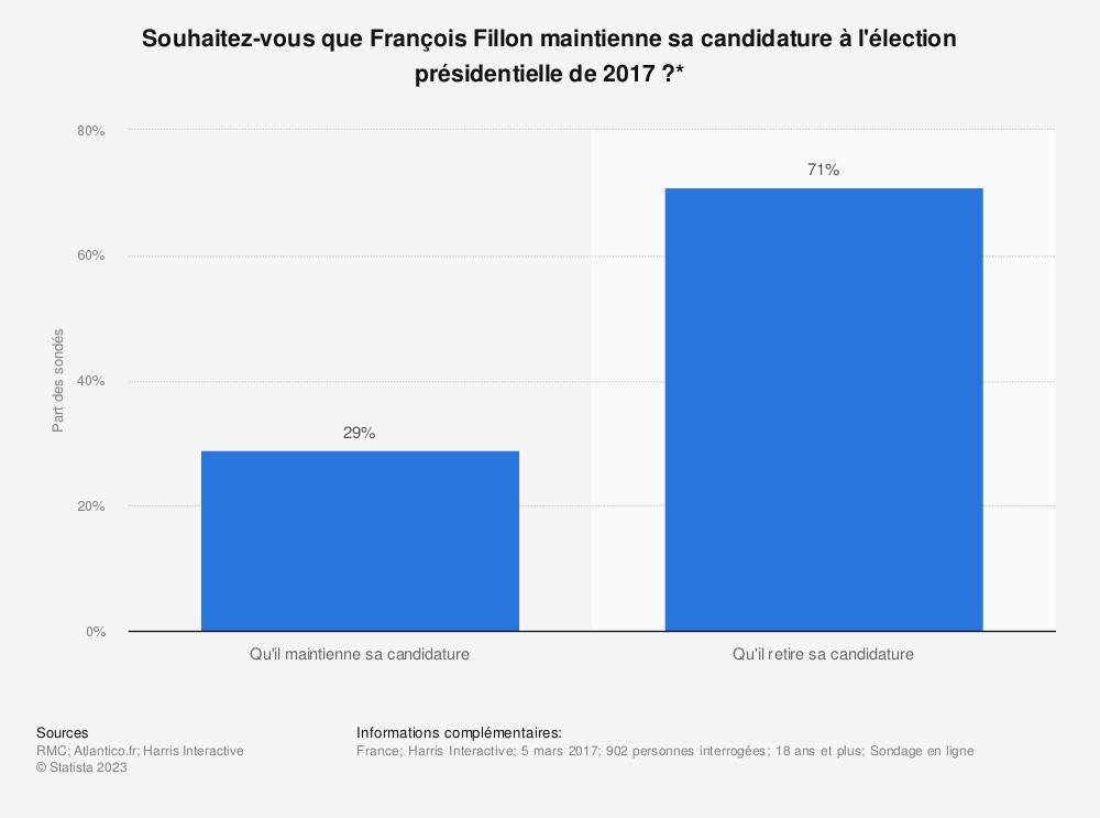 Statistique: Souhaitez-vous que François Fillon maintienne sa candidature à l'élection présidentielle de 2017 ?* | Statista