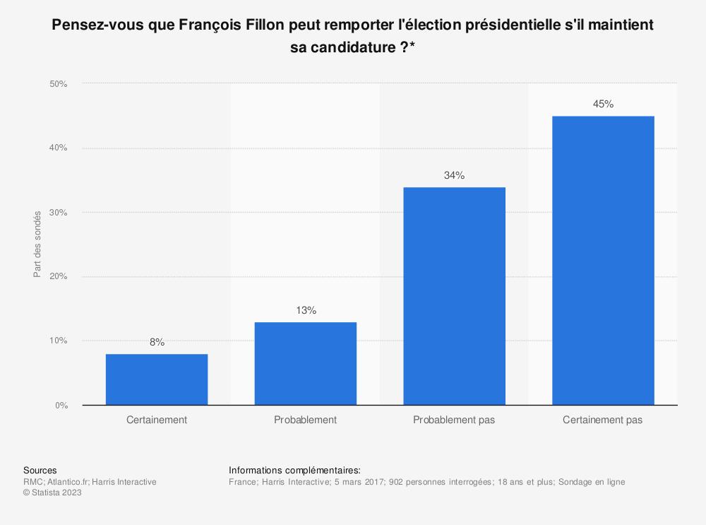 Statistique: Pensez-vous que François Fillon peut remporter l'élection présidentielle s'il maintient sa candidature?* | Statista