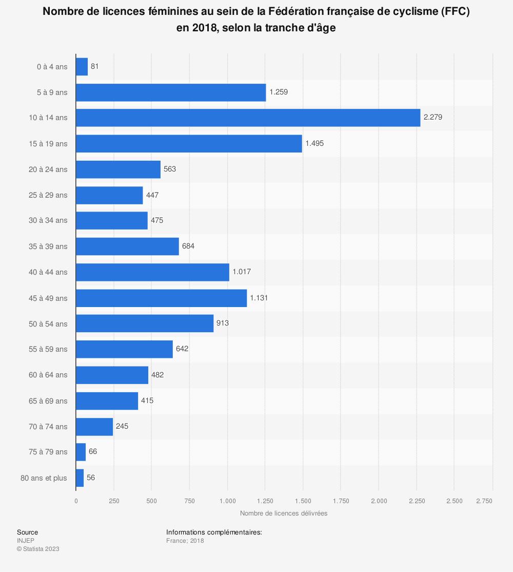 Statistique: Nombre de licences féminines au sein de la Fédération française de cyclisme (FFC) en 2018, selon la tranche d'âge | Statista